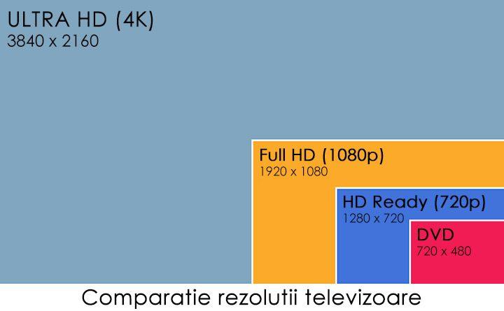 comparatie rezolutii televizoare tv