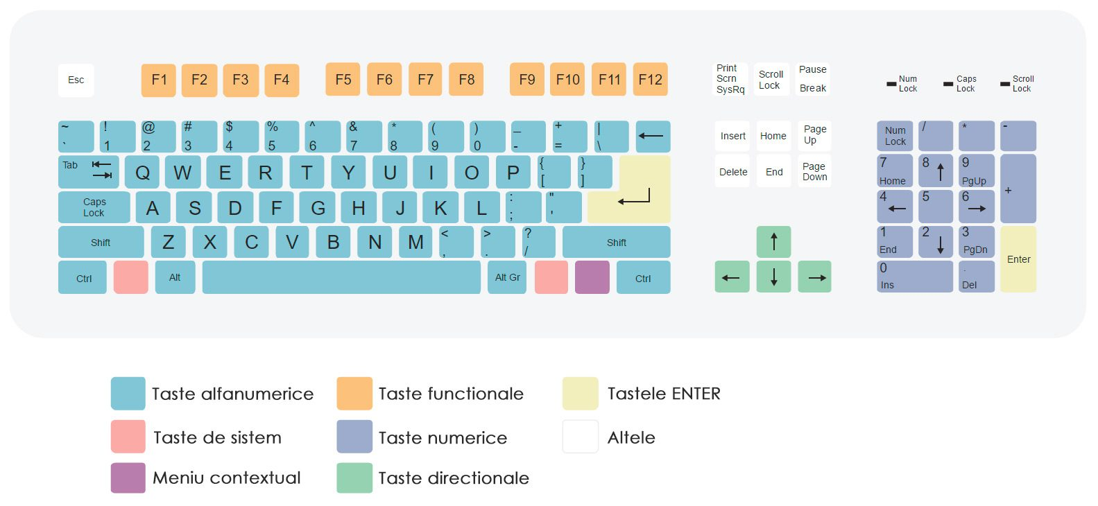 layout tastatura qwerty standard