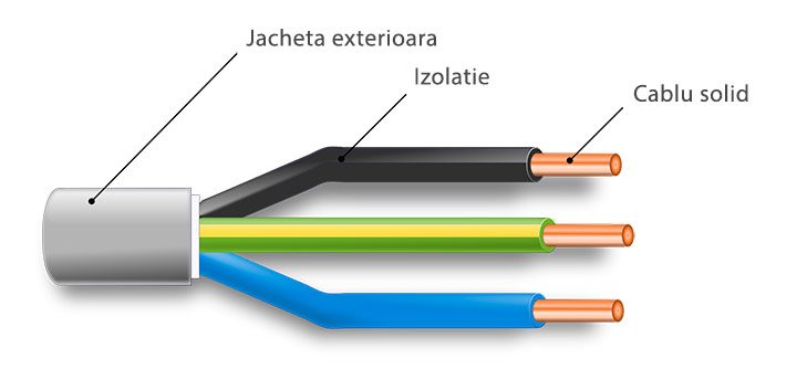 sectiune cablu electric