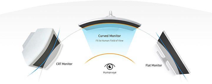 monitor curbat vs CRT vs ecran plat