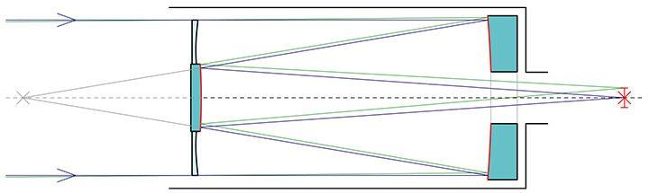 telescop catadioptric