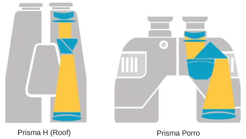 prisma optica binoclu