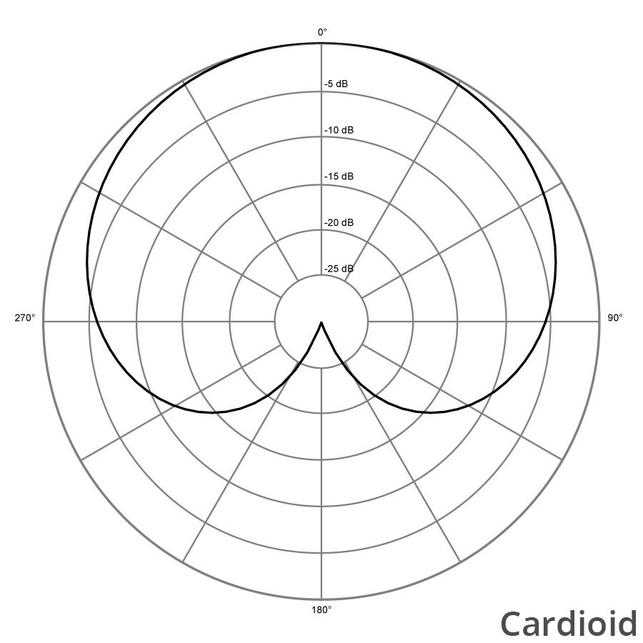 directionalitate microfon cardioid