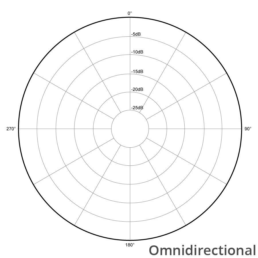directionalitate microfon omnidirectional