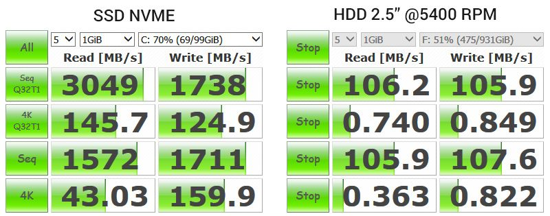 performanta SSD NVME vs HDD laptop 5400RPM