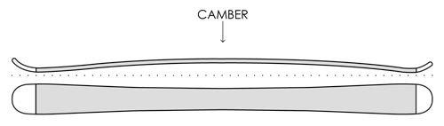 profil ski camber