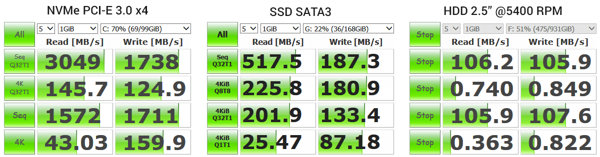 performanta SSD NVME vs SSD SATA3 vs HDD laptop 5400RPM