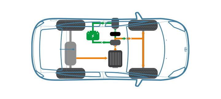 Care este diferenta intre o masina hibrida si un plug-in hybrid?