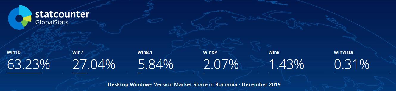 statcounter utilizare windows 7 romania