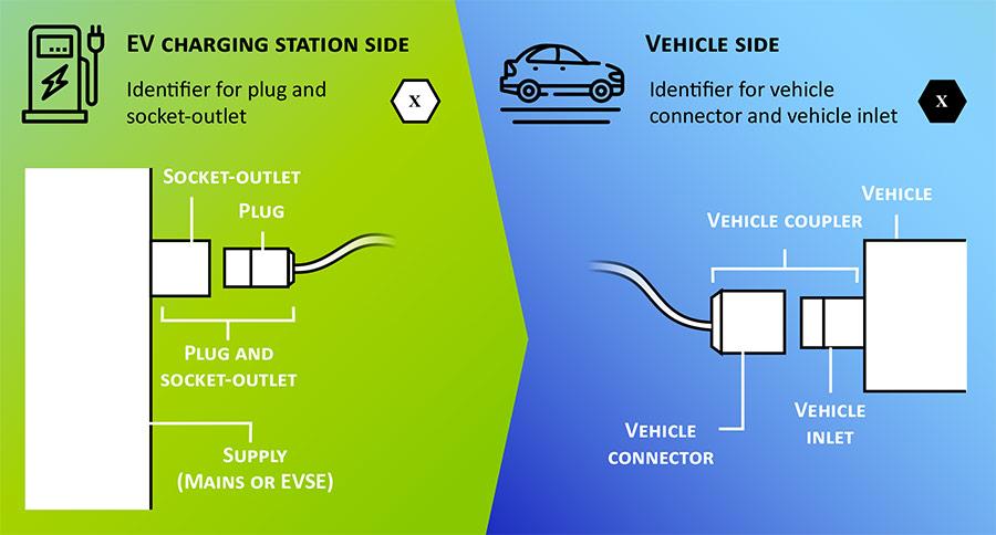 compatibilitate statie incarcare masina electrica
